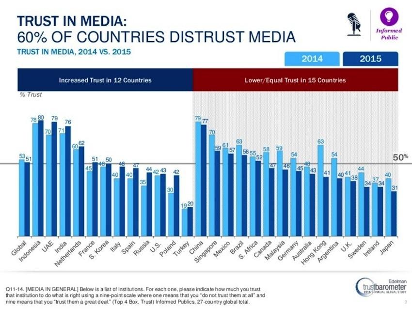 El gráfico el cambio en los niveles de confianza en los medios por país: Edelman Trust Barometer 2015