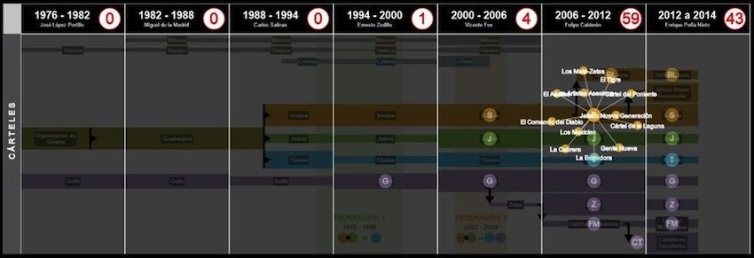 Evolución del crimen organizado en México / Visualización de NarcoData