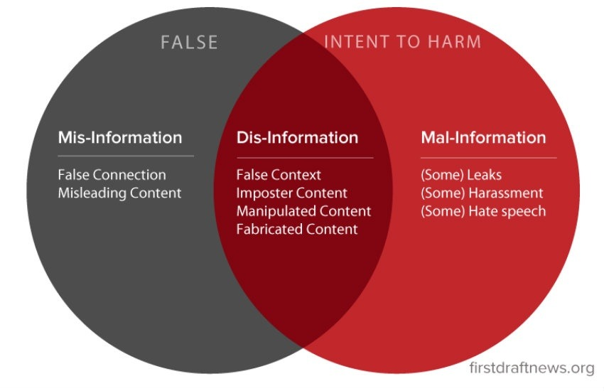 Gráfica explicativa del actual trastorno de la información | First Draft News