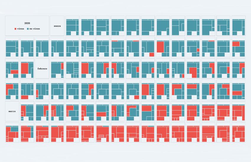 Temas de portada de El País en 2020. Visualización de datos: @quintatinta en Twitter.